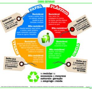 reciclagem post 3 300x289 - Reciclar, reutilizar, reinventar